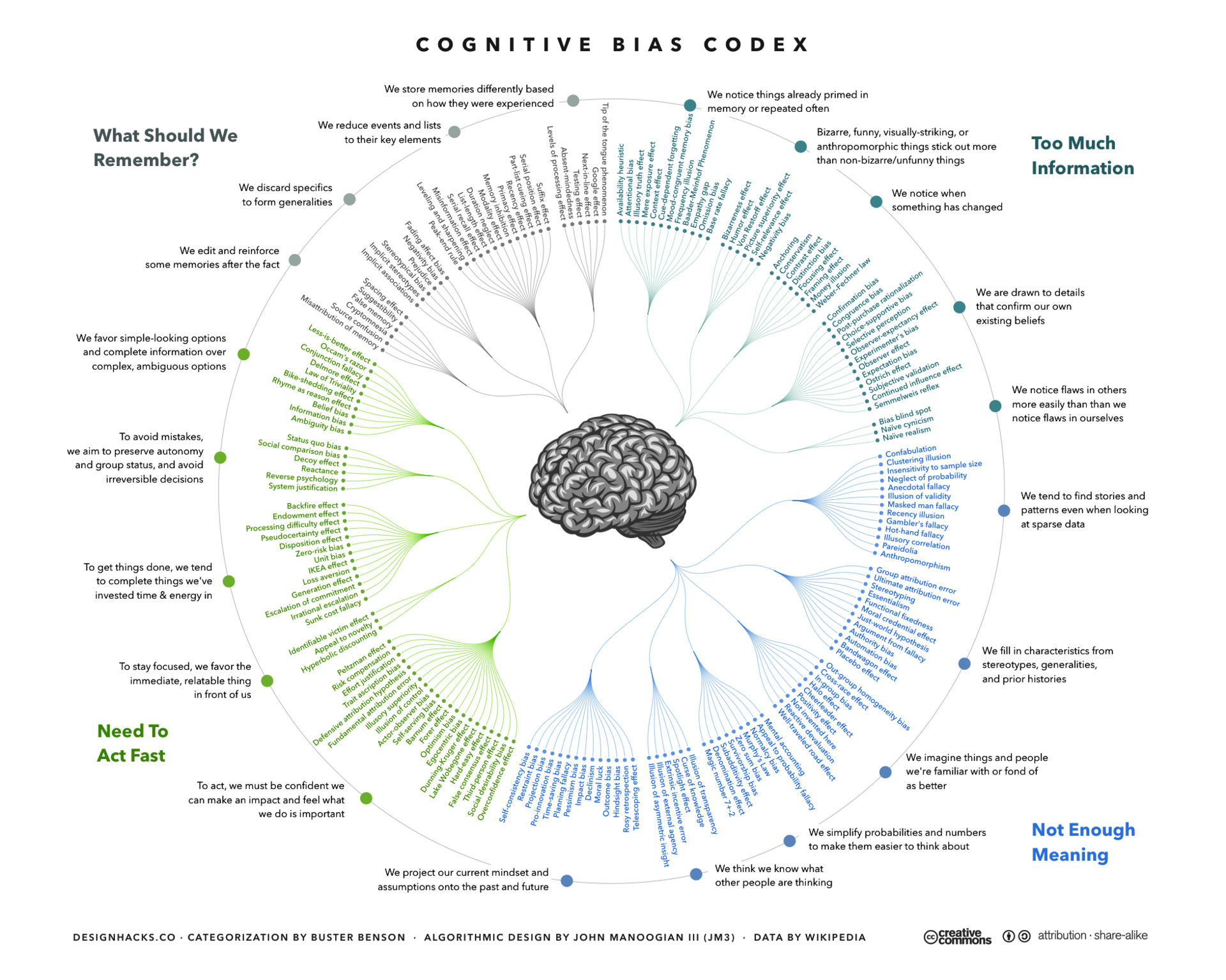 Source: Wikipedia -- List_of_cognitive_biases